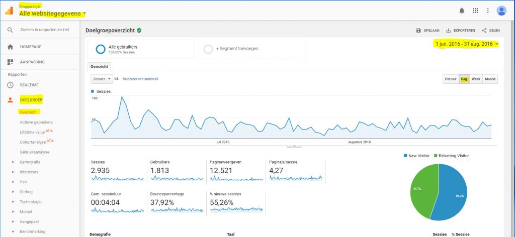 Bloggers gezocht analytics voorbeeld